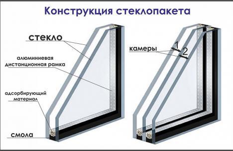 изготовление стеклопакета в москве